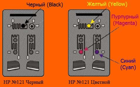 Новые версии картриджей HP 121